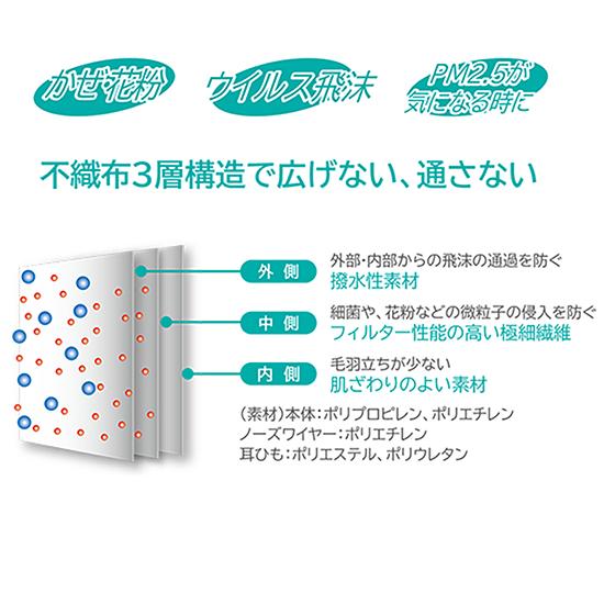不織布マスク 使い捨てマスク 30枚入り 花粉 ウイルス飛沫 空気の微粒子 PM2.5 個別包装 KSCMASKV30