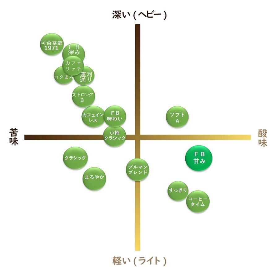 """【通販限定】ファクトリーブレンド """"甘み"""" 100g"""