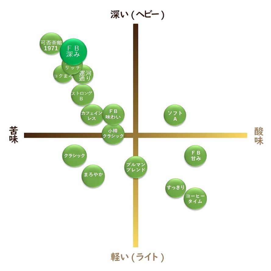"""【通販限定】ファクトリーブレンド """"深み"""" 100g"""