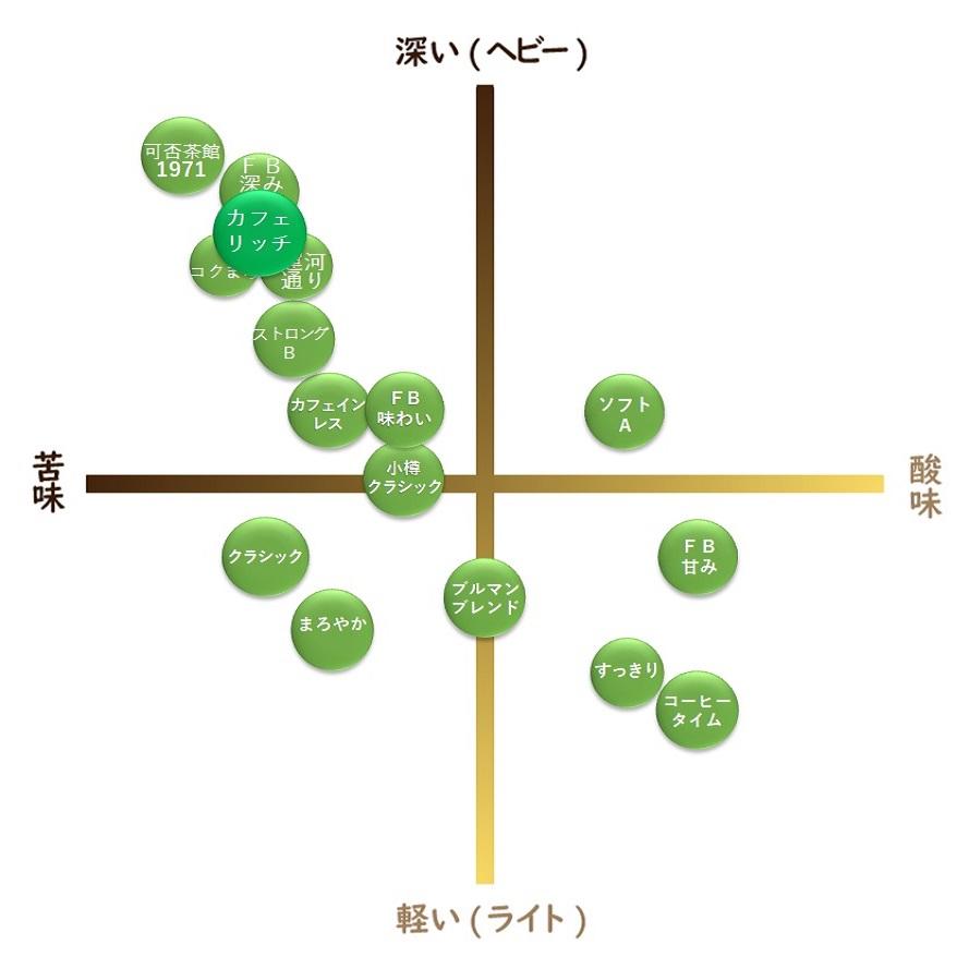 【通販限定】カフェリッチブレンド 300g
