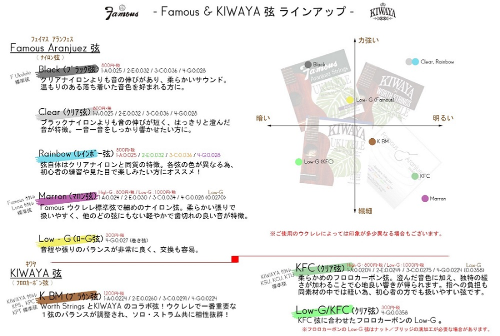 【KIWAYA】KFC Low-G ウクレレ弦(Low-G単品/クリアフロロカーボン)※ネコポス可