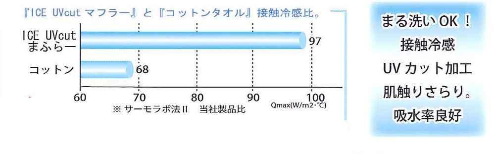 ICE  UVカットまふらー【税込】