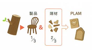 PLAM 飾り棚 ティッシュケース オーク+ウォルナット 小さな無垢の木 幸せインテリア HIDAKAGU