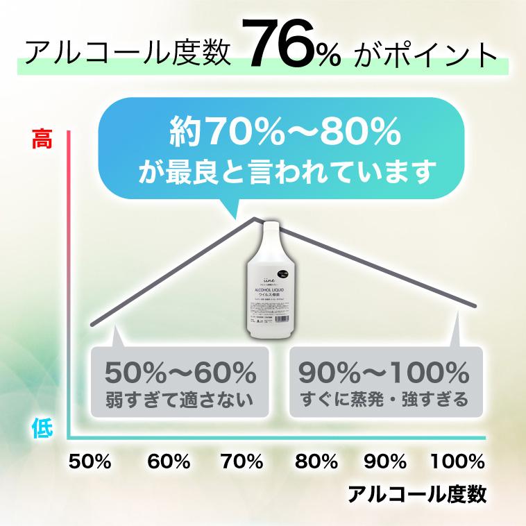 アルコール除菌剤 イイネ(iine)【1L】 詰替え用 日本製│アルコール濃度76%の除菌剤 ウイルス・菌に幅広く対応 消毒用エタノール/アルコール消毒液