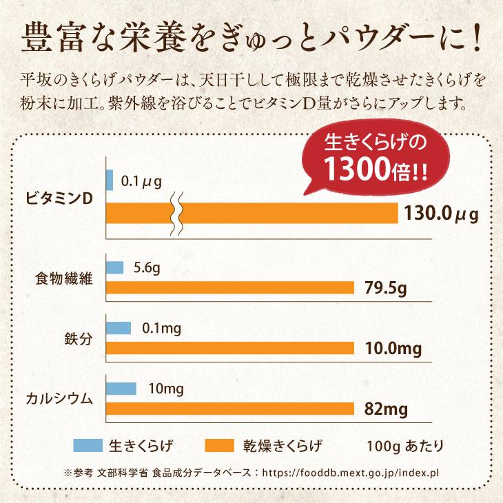 産地直送「平坂のきくらげパウダー 3袋セット」九州 お取り寄せ 純 国産 無農薬 きくらげ パウダー 粉末 健康 栄養 お得 送料無料
