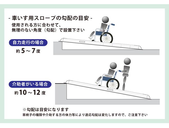 車椅子用 スロープ 1200mm アルミスロープ ハンディスロープ 段差解消 折りたたみ式 アルミブリッジ 介護用品 (ゴムマット プレゼント)  KIKAIYA