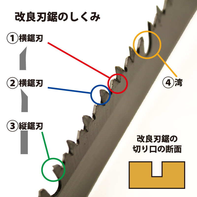 太枝用ピストル鋸 / 改良刃鋸27cm 【鋸刃物鍛冶 岡秀】