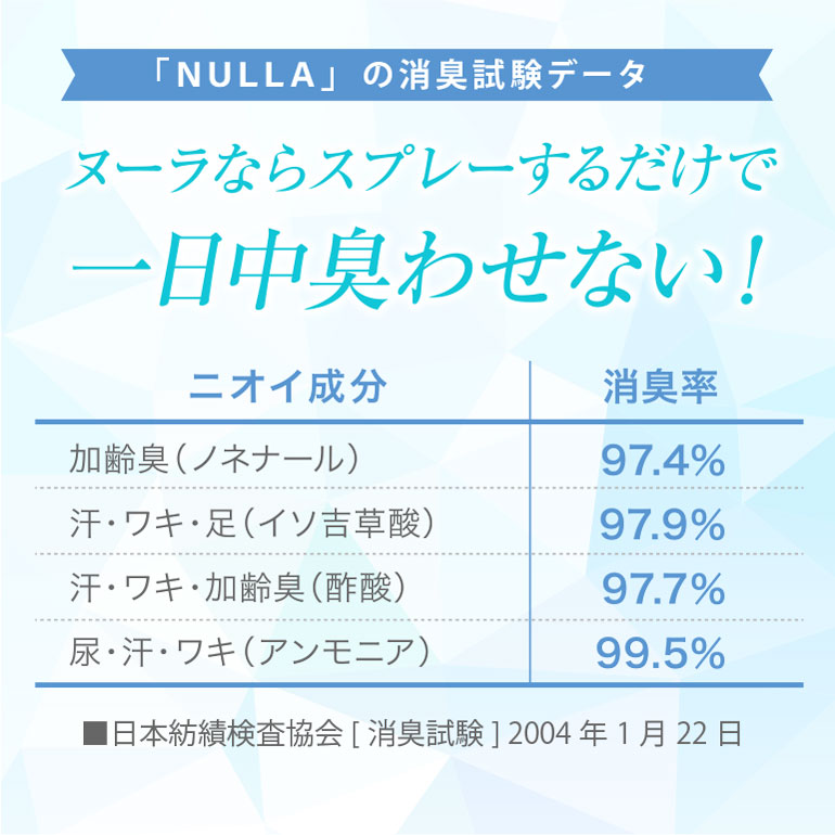 【初回限定】【50%OFF】わきが対策最強セット(ヌーラビオ200ml+ヌーラ210ml+各小冊子付)