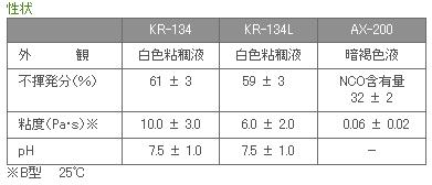 KR-134(500g) AX-200(100g)セット