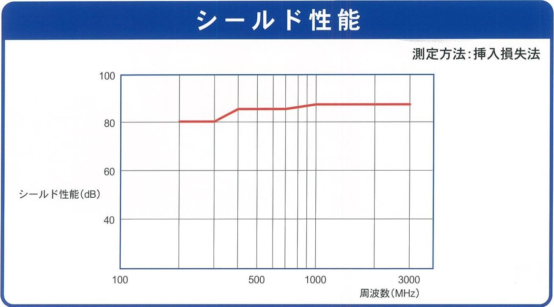電磁波シールドテープ(KOYO SSテープ) 1巻