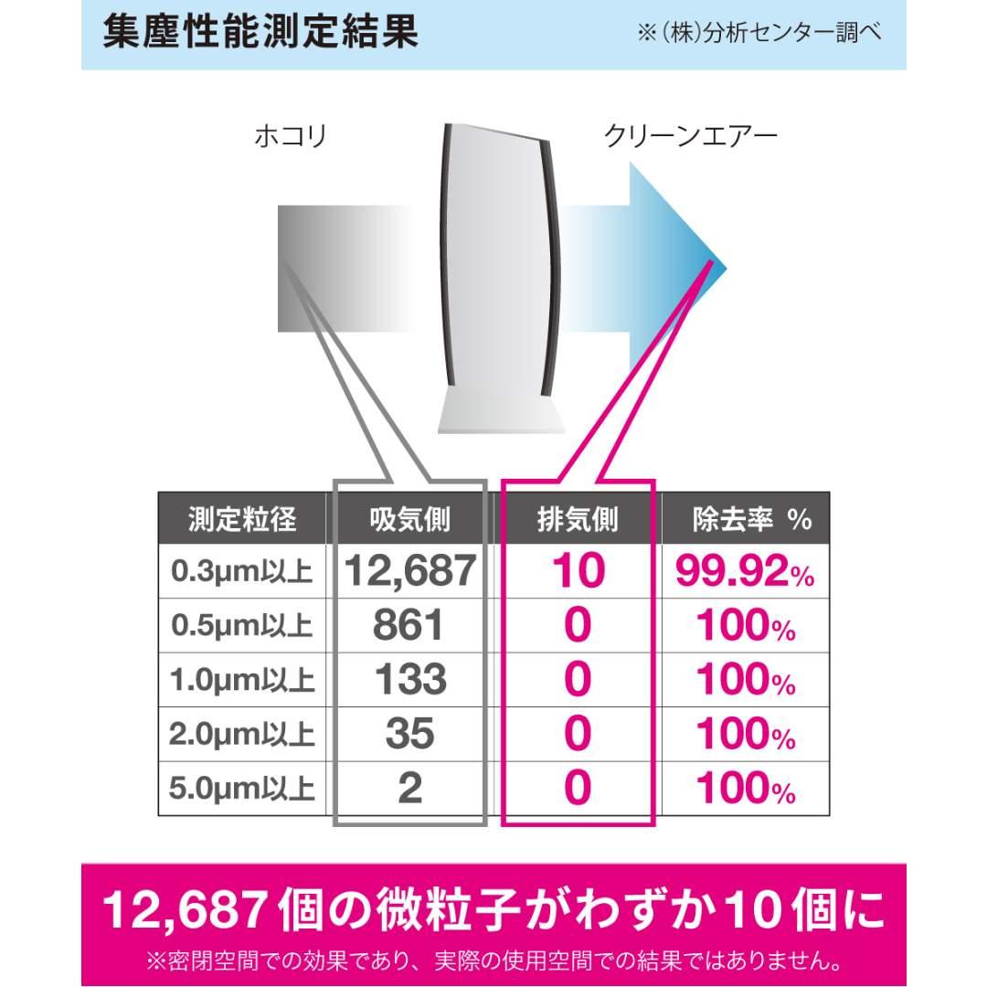【IonicBreeze】フィルターレス空気清浄機 ホワイト