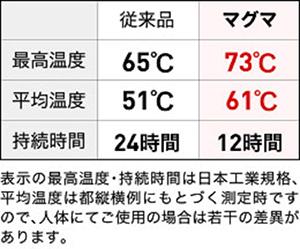 めっちゃ熱いカイロ貼るマグマ衣類に貼るカイロすぐ高温・屋外で冷めない10枚入×2個セット【桐灰】