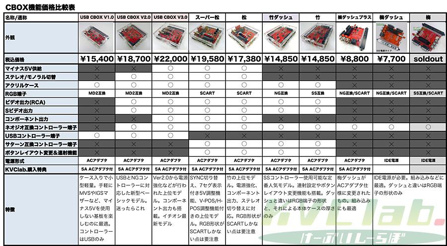 簡易コントロールボックス【梅ダッシュ】CBOX/JAMMA BOX