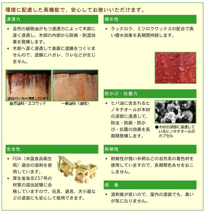 サンデーペイント 木部用自然塗料 エコウッドカラーステイン 3.4L