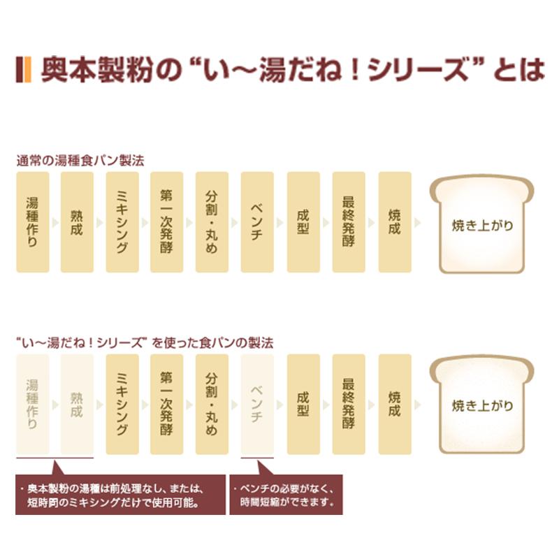 奥本製粉 湯種 い〜湯だね! With湯-410 ベーグルミックス 10kg(常温)