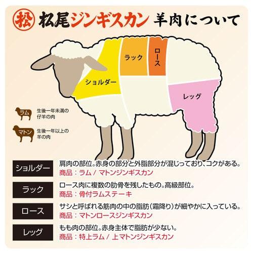 送料無料!【鍋付】本格ジンギスカン鍋セットA(マトン二種)《冷凍》