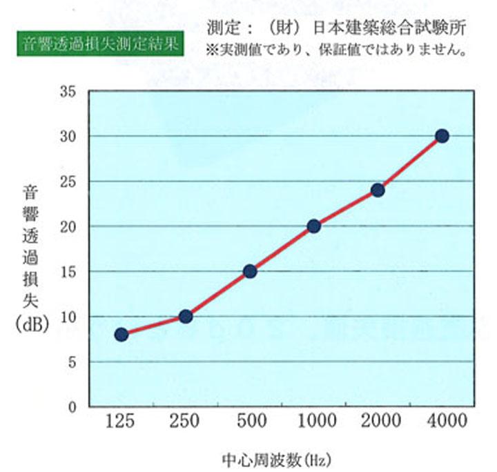 遮音シート(TS-12 厚み1.2mmX幅940mmX長さ10m  25本)
