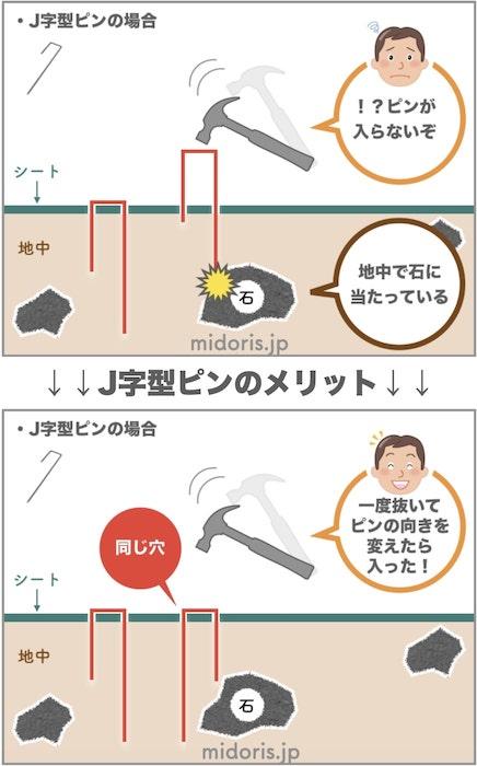 防草シート用 固定ピン J字型アンカー10本 お試し商品 全国送料無料 ( スマートレター)