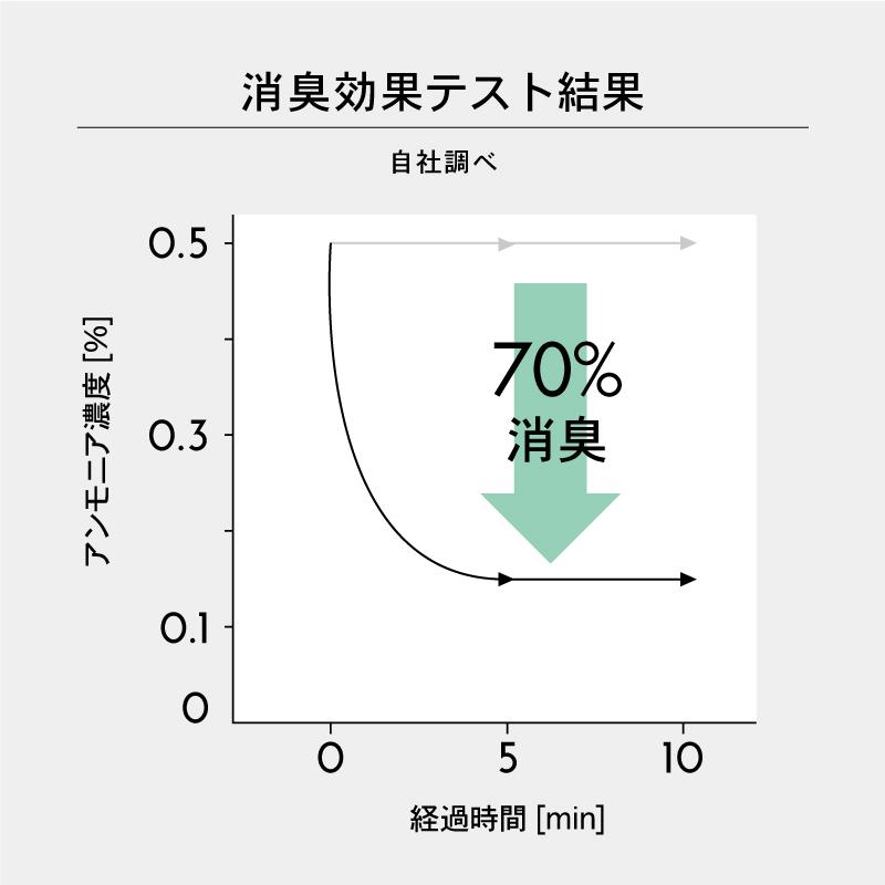 【除菌・消臭】ミモレ農園 お野菜アルコール ほのかなローズの香り 本体100ml
