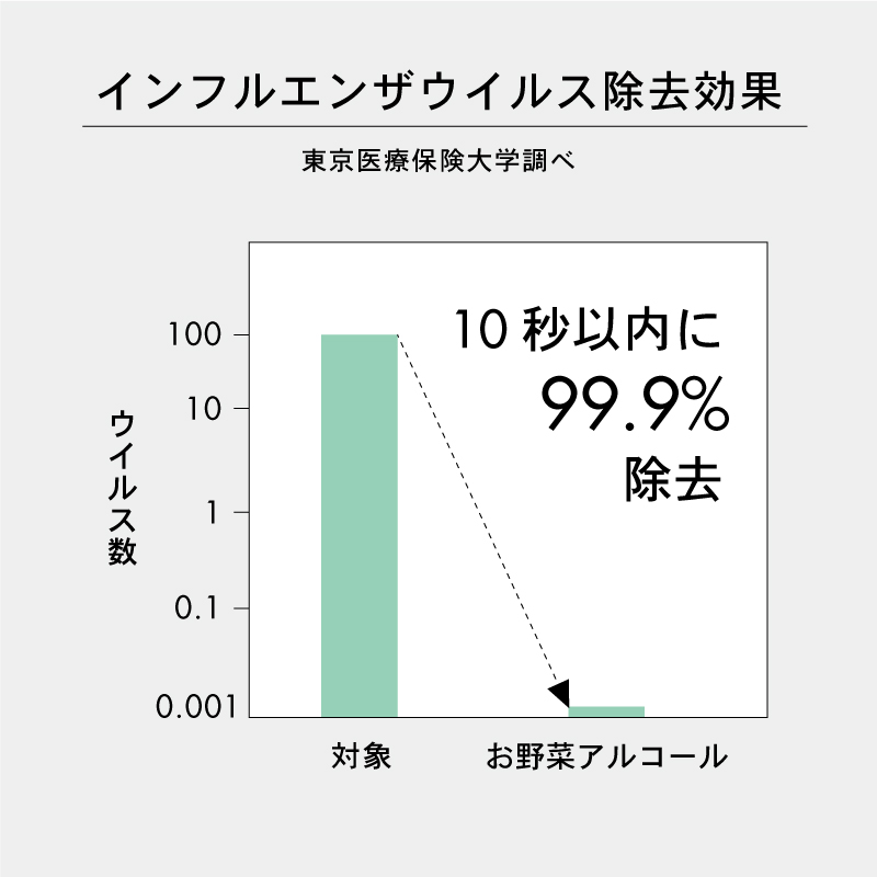 【除菌・消臭】ミモレ農園 お野菜アルコール ほのかなミントの香り 詰替500ml