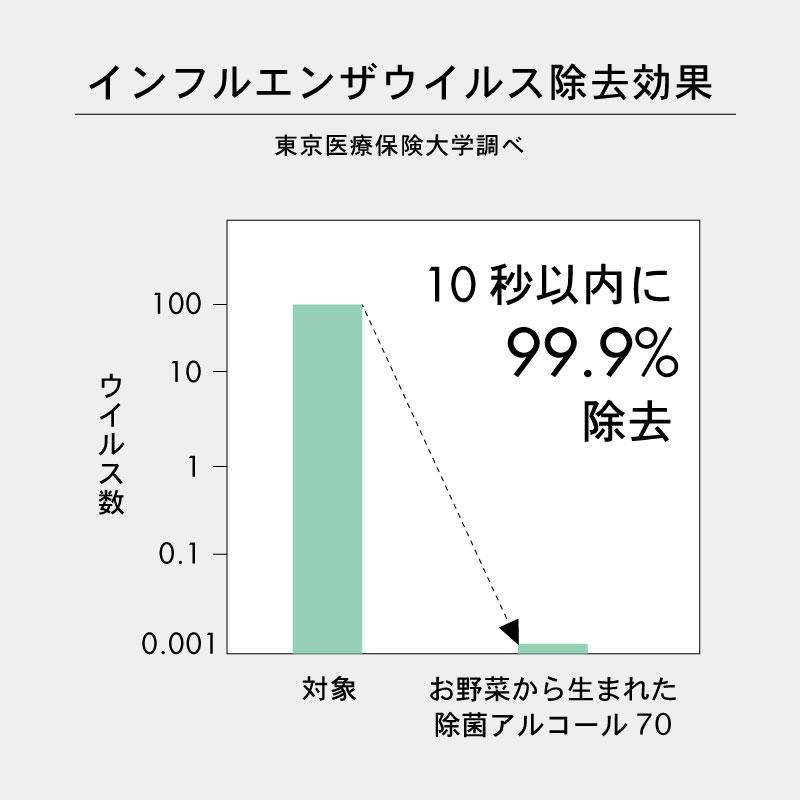 【除菌】ミモレ農園キッチン お野菜から生まれた除菌アルコール70 本体100ml