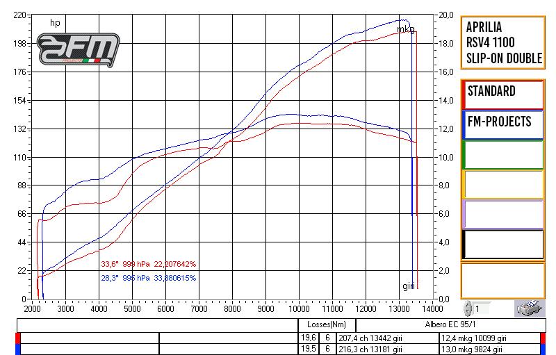 FM Projects FMプロジェクト APRILIA RSV4 1100 FACTORY チタン2本出しGPスタイルスリップオンマフラー