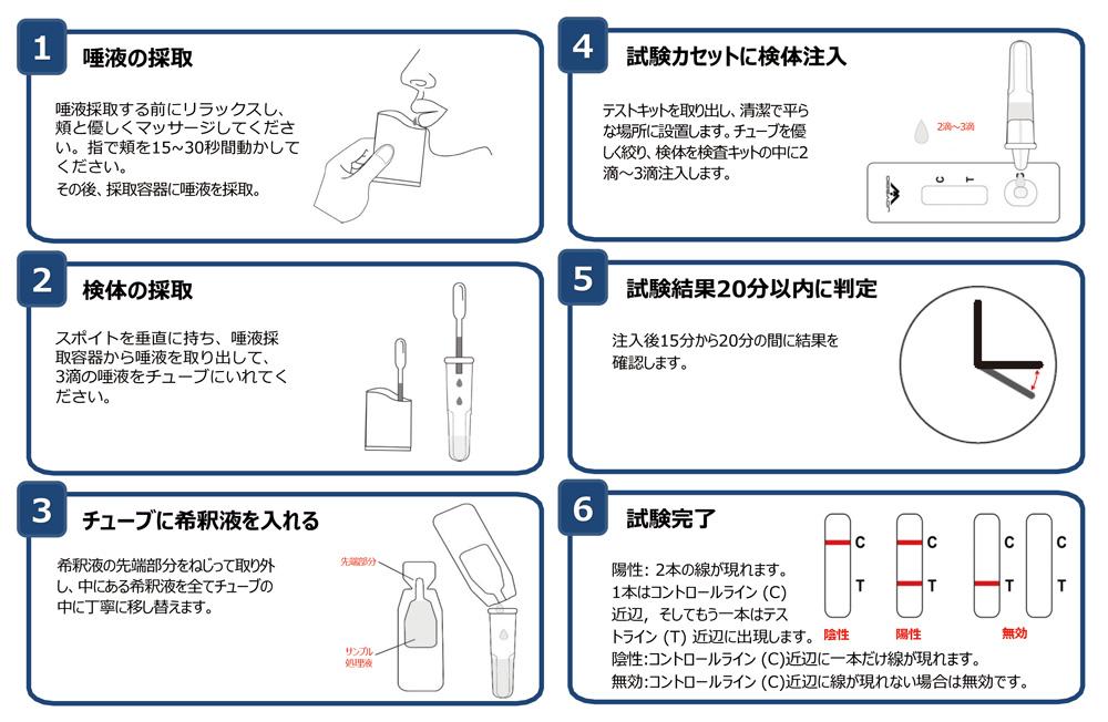 検査 唾液 抗原