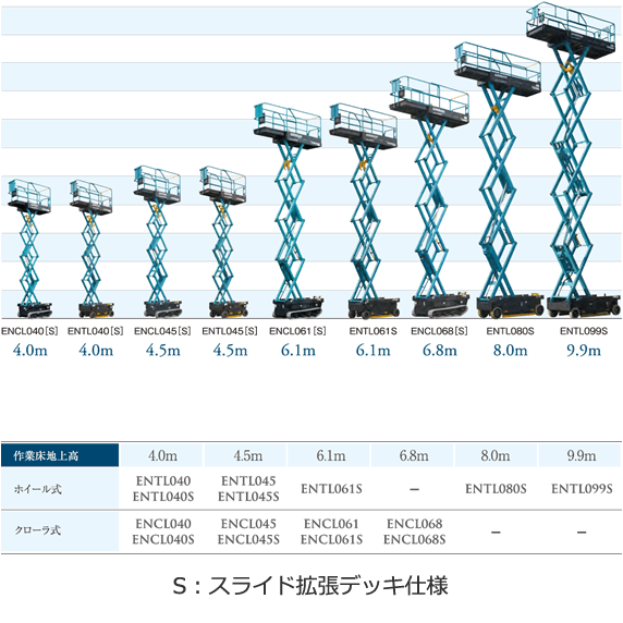 北越工業 自走式高所作業台 ENTL080S-3