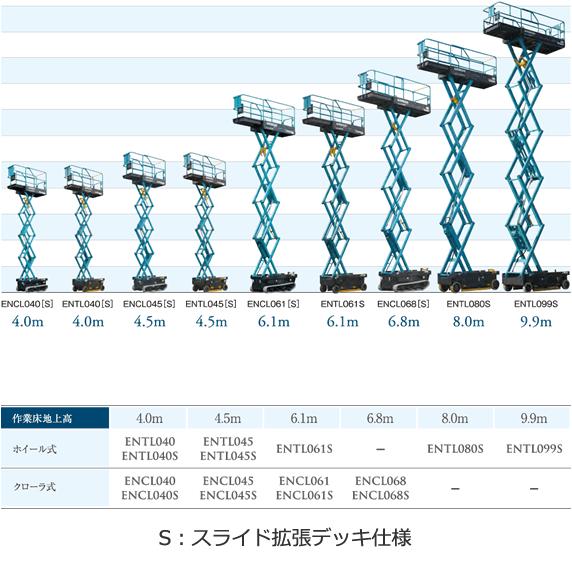 北越工業 自走式高所作業台 ENTL099S-3
