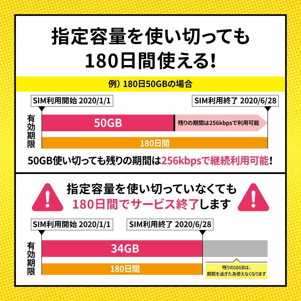 CALENDAR SIMカード 180日50GBプラン[Iプラン] 長期格安プラン