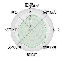 【サンライン】磯スペシャル Osyare (オシャレ)