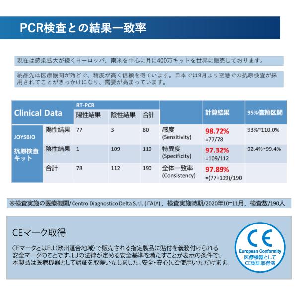 抗原検査キット20回セット JOYSBIO 変異株対応 変異株 抗体検査 CE認証取得正規品