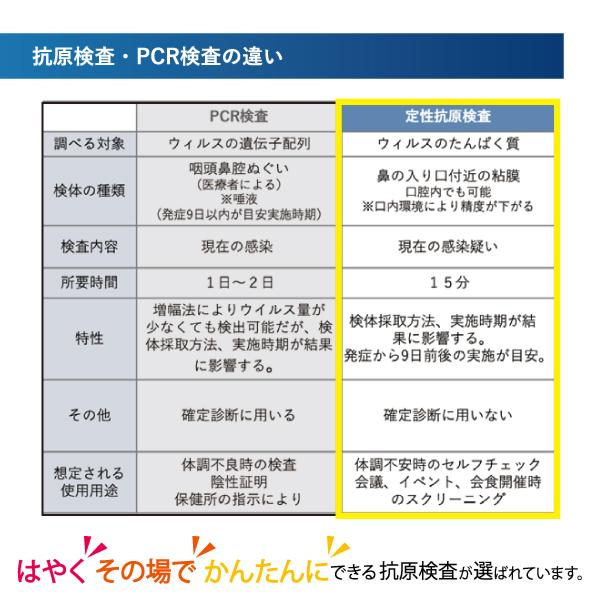 抗原検査キット100セット JOYSBIO 変異株対応 変異株 抗体検査 CE認証取得正規品