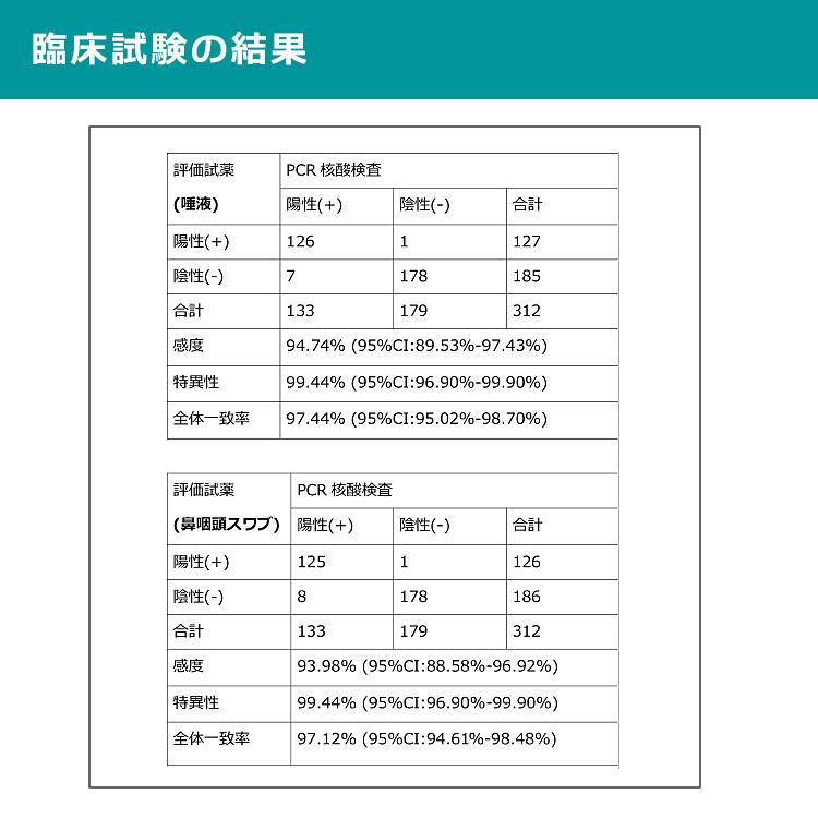抗原検査キット 変異株対応 20回分 唾液 鼻腔 咽頭 3種類の検査が可能 コロナ検査キット CE認証取得正規品 簡単 最短15分 コロナウィルス 研究用試薬 日本語 返品交換不可