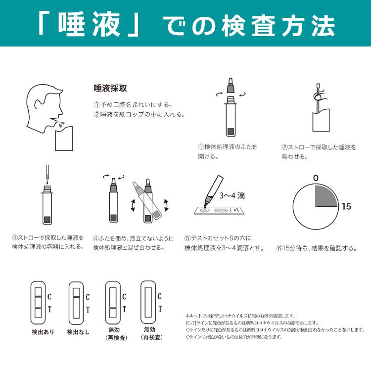抗原検査キット 変異株対応 40回分 唾液 鼻腔 咽頭 3種類の検査が可能 コロナ検査キット CE認証取得正規品 簡単 最短15分 コロナウィルス 研究用試薬 日本語 返品交換不可