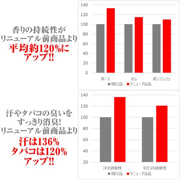 【リニューアル前商品】ファーファファインフレグランス ファブリックミスト ボーテ 本体 250ml