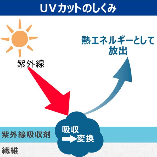 【2月10日10時再入荷】UVカット洗剤 詰替 720g