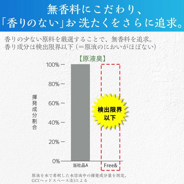 送料無料ファーファ フリー&(フリーアンド) 超コンパクト液体洗剤 無香料 大容量詰め替え 800g×6個セット