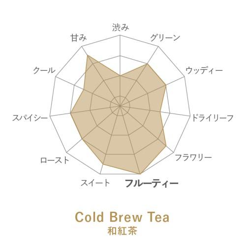 Cold Brew Tea 和紅茶