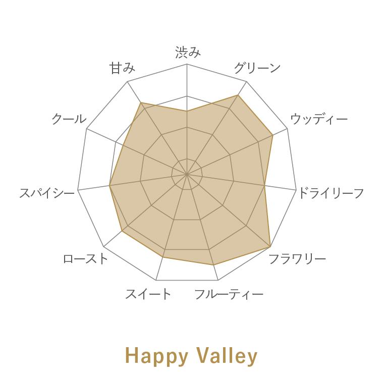 Happy Valley - Darjeeling 1st Flush