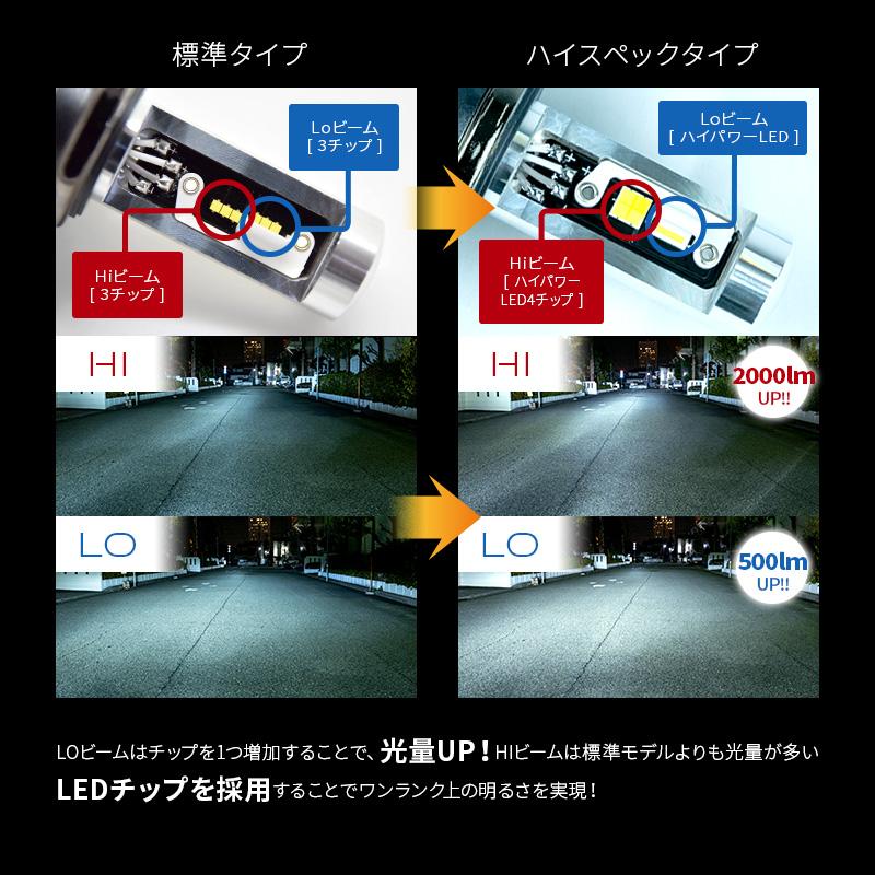 H4 軽バン・軽トラ専用 ハイスペックモデル LEDヘッドライト かんたん取付交換 5000/7000lm(ルーメン) 車検対応 2個セット 日本ライティング【WL004K】