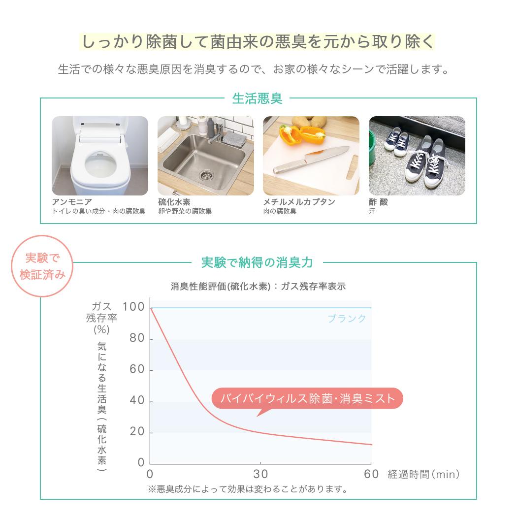 バイバイウィルス 除菌消臭ミスト 詰替タイプ2L 5個セット