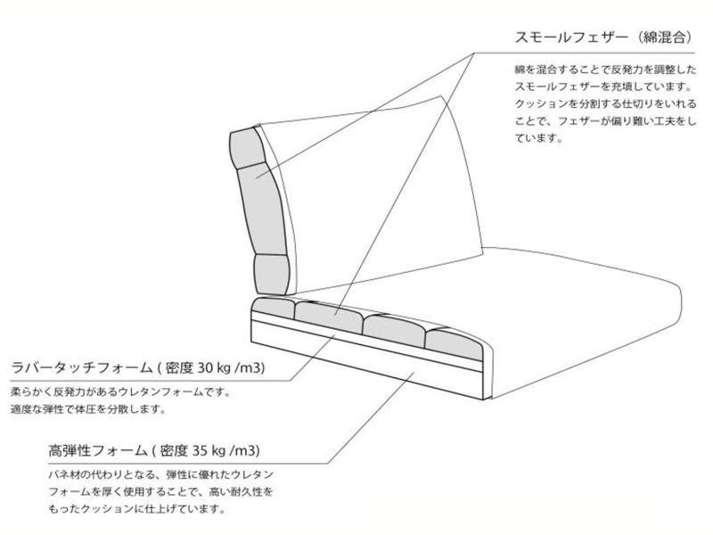 【ユーカス】 カウチソファ コロネル ワンアーム94R Aランク ルーミーカウチL Aランク(CAP-9)