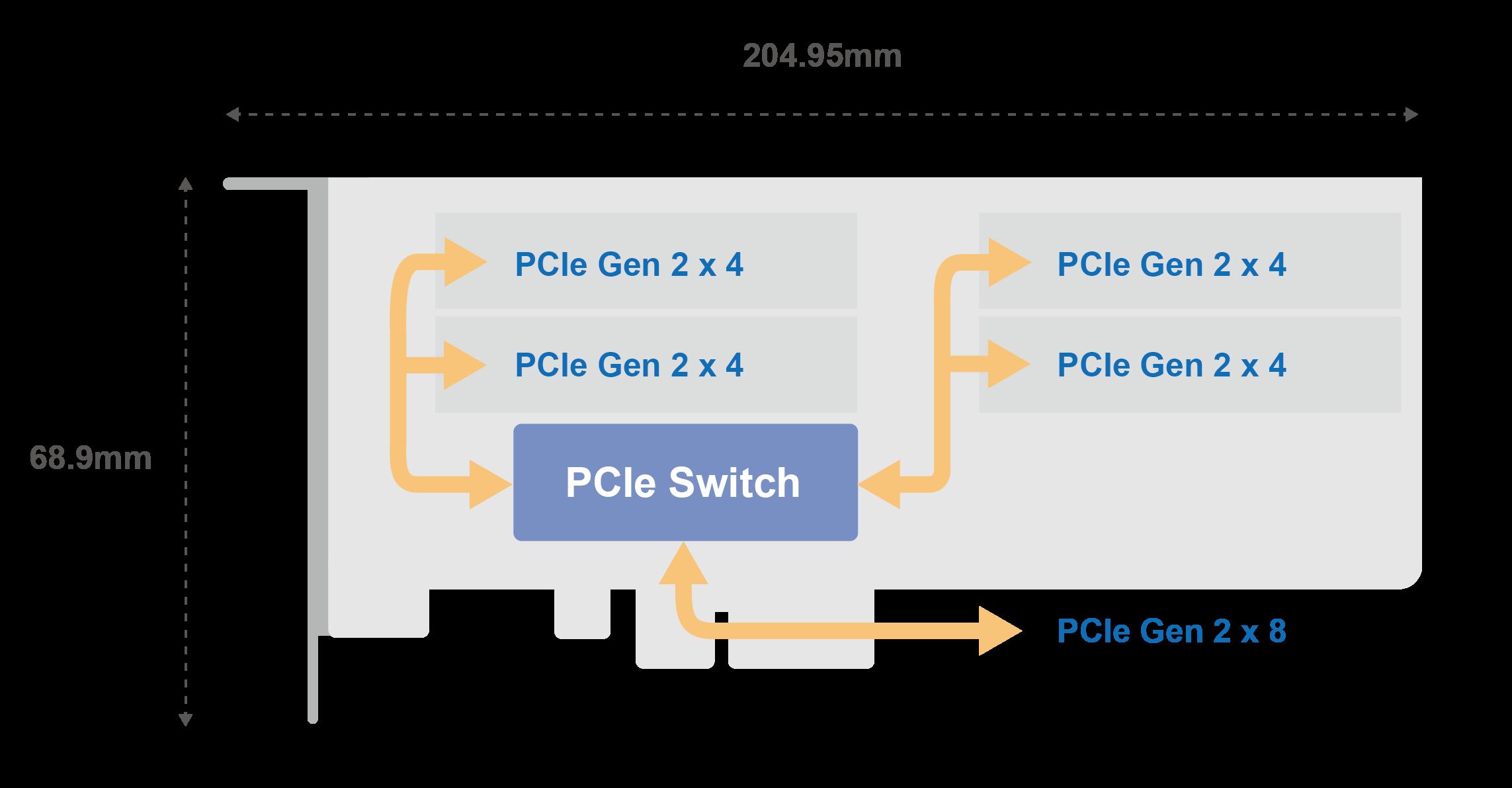 QNAP QM2-4P-284 クアッド M.2 22110/2280 PCIe NVMe SSD拡張カード