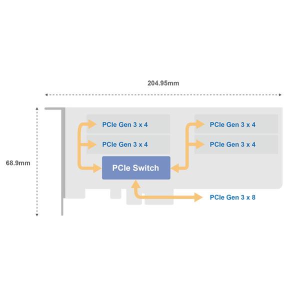 QNAP QM2-4P-384 クアッド M.2 22110/2280 PCIe NVMe SSD拡張カード