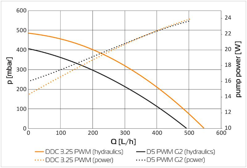EK Water Blocks EK-D5 PWM G2 Motor (12V DC Pump Motor) - Sleeved