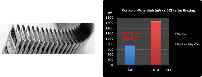 Thermaltake Pacific R360/DIY LCS/Radiator (CL-W010-AL00BL-A)