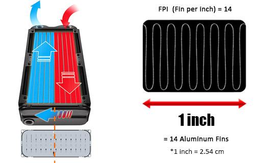 Thermaltake Pacific RL120/DIY LCS/Radiator/White Edition (CL-W011-AL00WT-B)
