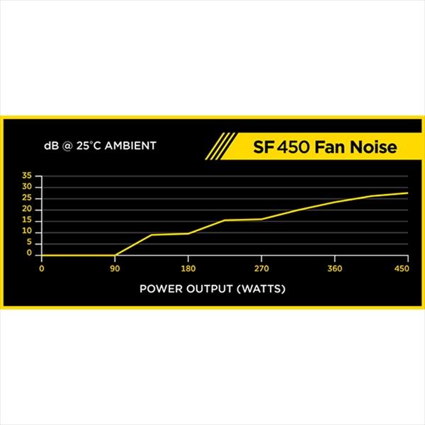 CORSAIR SF450 (CP-9020104-JP)