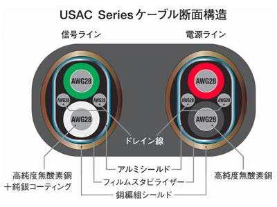 コピーエイム電子オーディオUSBケーブル 「SHIELDIO USAC <Type A-Type C>」